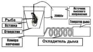 Принцип роботи електростатичного обладнання для копчення
