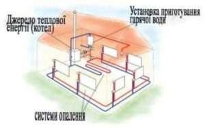 Опалення будинку: переваги та недоліки радіаторів опалення